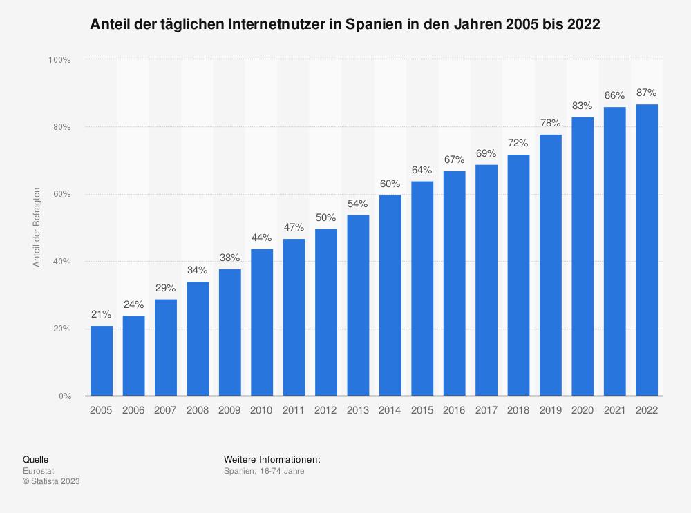 Statistik: Anteil der täglichen Internetnutzer in Spanien in den Jahren 2005 bis 2019 | Statista