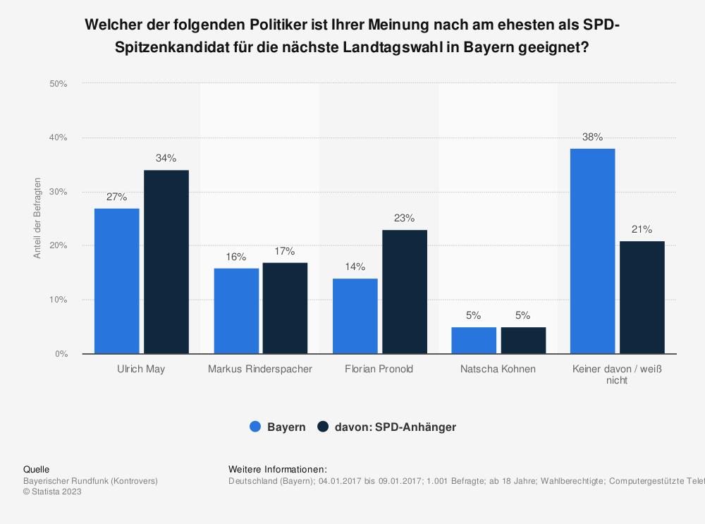 Statistik: Welcher der folgenden Politiker ist Ihrer Meinung nach am ehesten als SPD-Spitzenkandidat für die nächste Landtagswahl in Bayern geeignet? | Statista