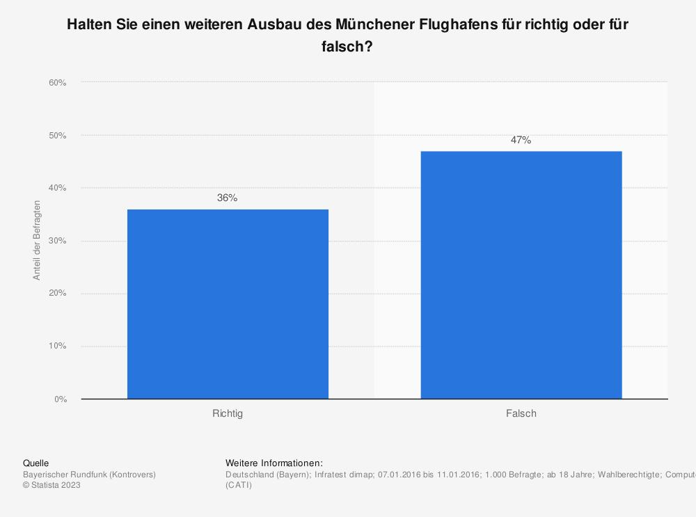 Statistik: Halten Sie einen weiteren Ausbau des Münchener Flughafens für richtig oder für falsch? | Statista