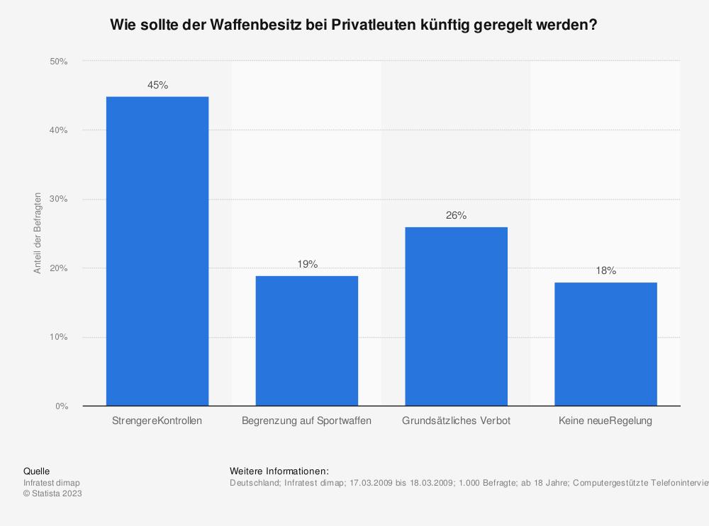 Statistik: Wie sollte der Waffenbesitz bei Privatleuten künftig geregelt werden? | Statista