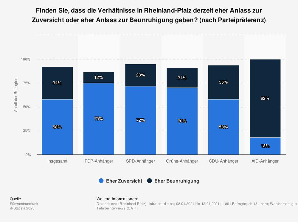 Statistik: Finden Sie, dass die Verhältnisse in Rheinland-Pfalz derzeit eher Anlass zur Zuversicht oder eher Anlass zur Beunruhigung geben? (nach Parteipräferenz) | Statista