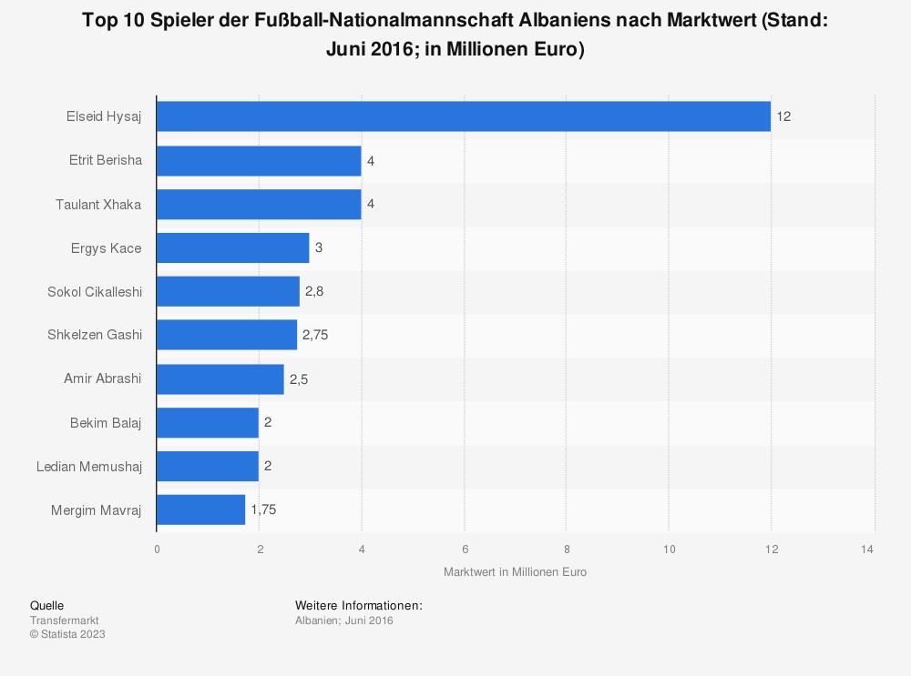 Statistik: Top 10 Spieler der Fußball-Nationalmannschaft Albaniens nach Marktwert (Stand: Juni 2016; in Millionen Euro) | Statista