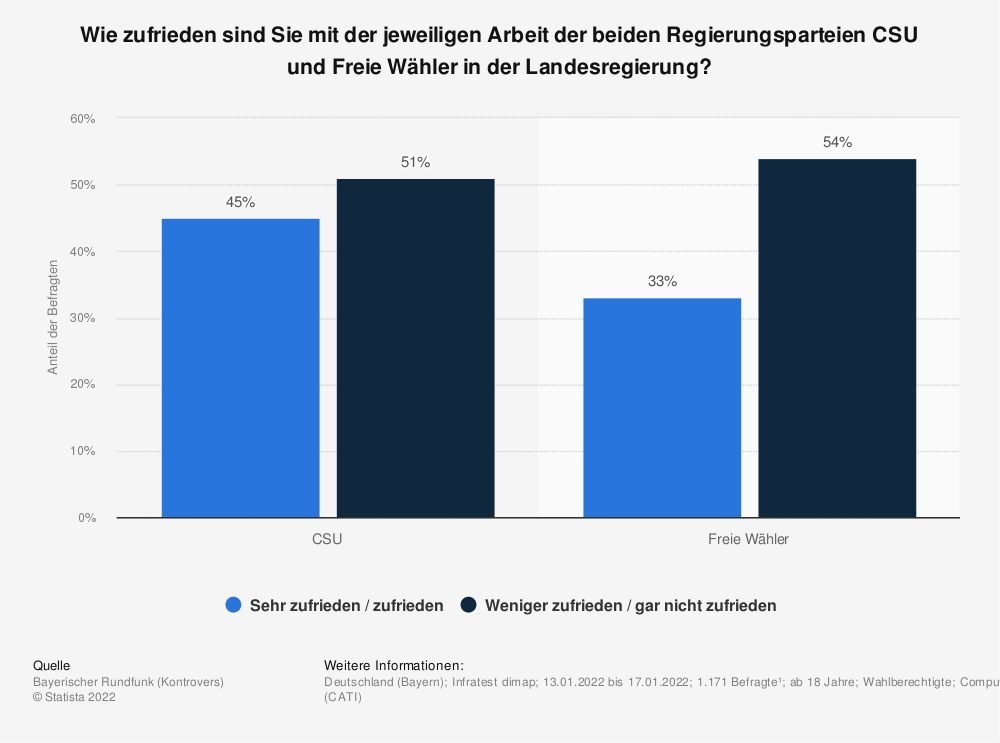 Statistik: Wie zufrieden sind Sie mit der jeweiligen Arbeit der beiden Regierungsparteien in der bayerischen Landesregierung? | Statista