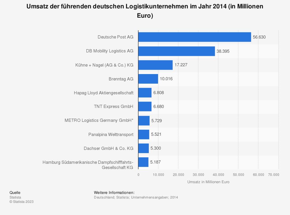 Statistik: Umsatz der führenden deutschen Logistikunternehmen im Jahr 2014 (in Millionen Euro) | Statista