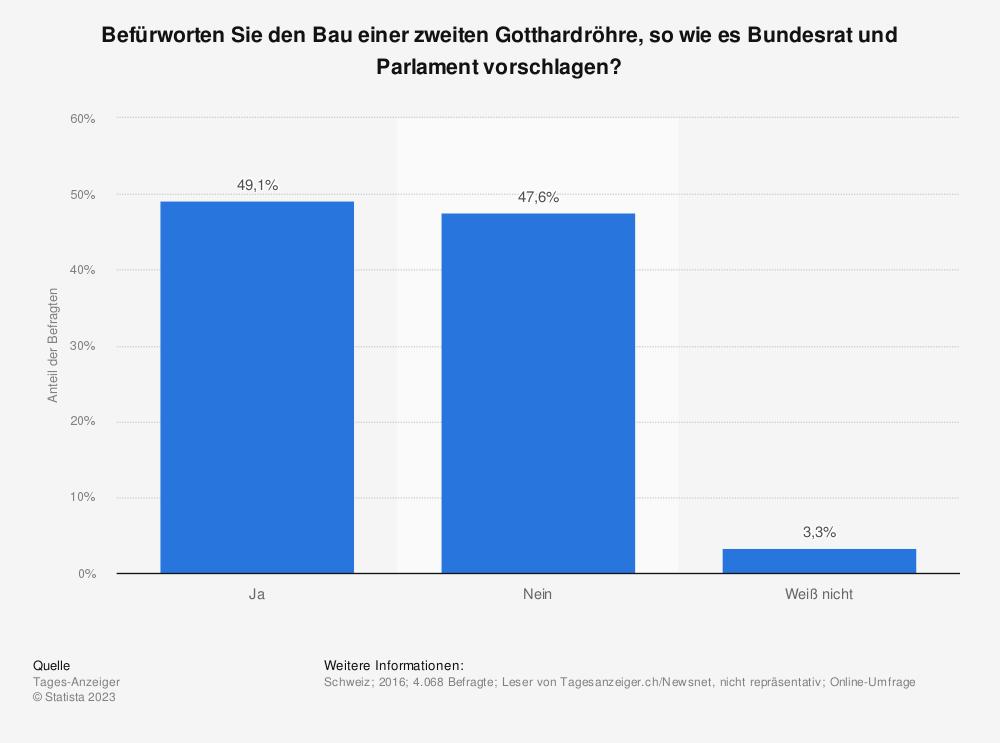 Statistik: Befürworten Sie den Bau einer zweiten Gotthardröhre, so wie es Bundesrat und Parlament vorschlagen?   Statista