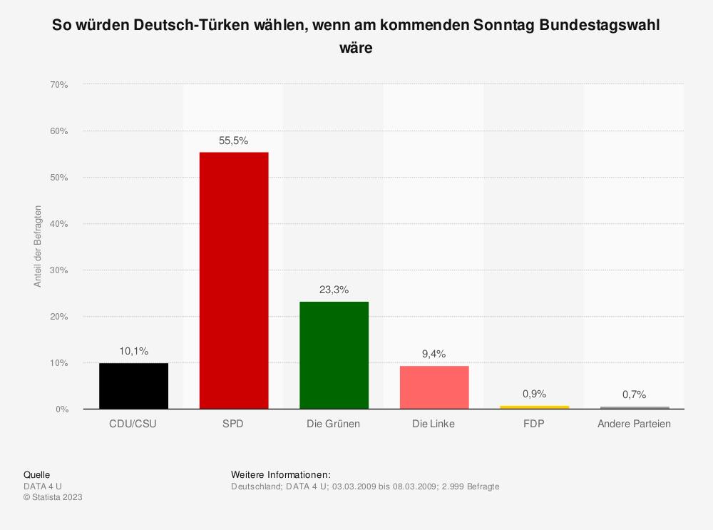 Statistik: So würden Deutsch-Türken wählen, wenn am kommenden Sonntag Bundestagswahl wäre | Statista