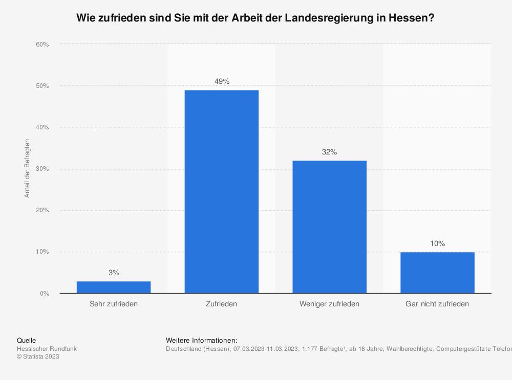 Statistik: Wie zufrieden sind Sie mit der Arbeit der Landesregierung in Hessen? | Statista