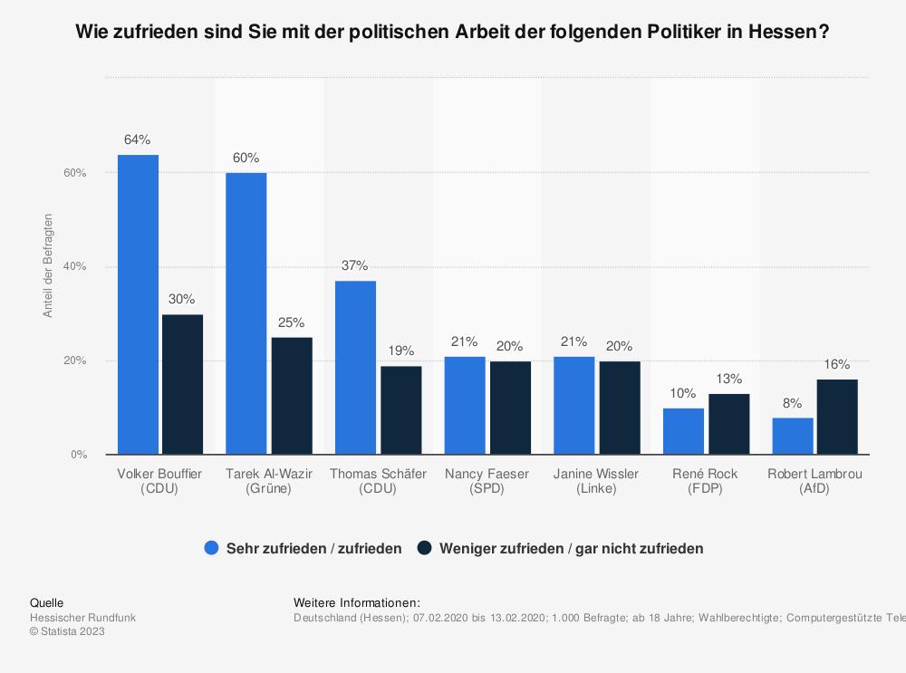 Statistik: Wie zufrieden sind Sie mit der politischen Arbeit der folgenden Politiker in Hessen? | Statista