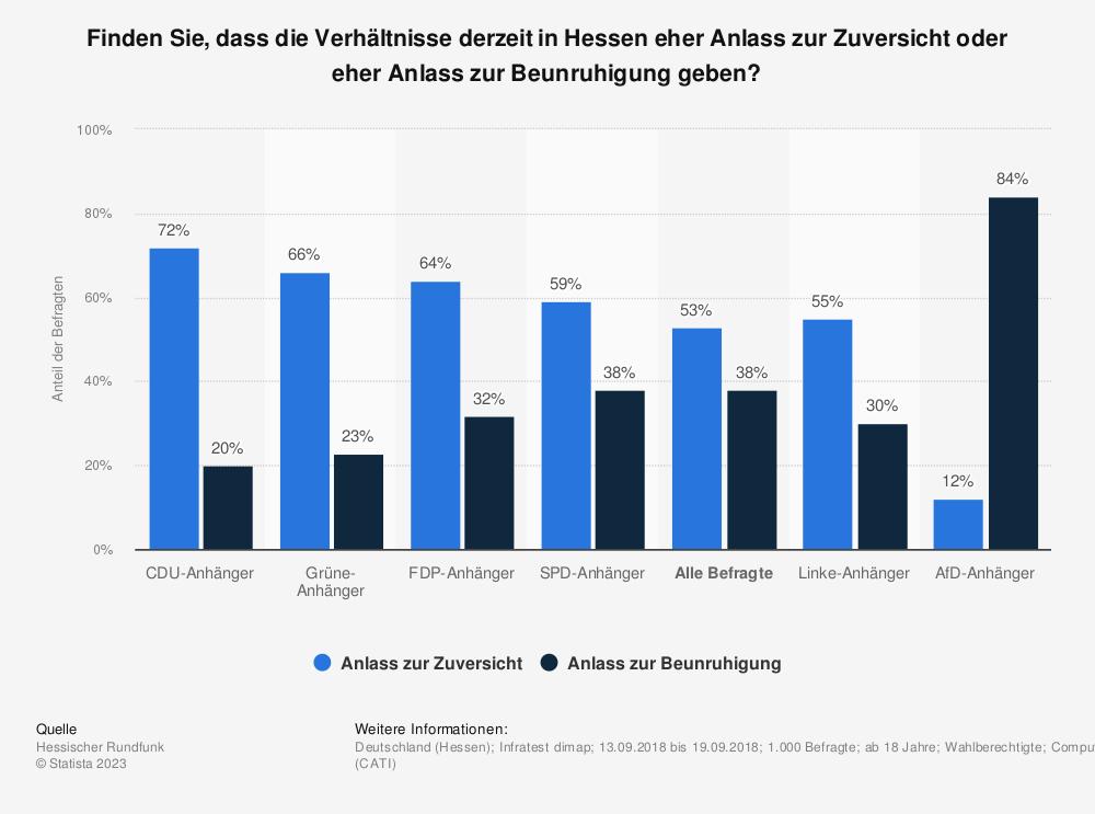 Statistik: Finden Sie, dass die Verhältnisse derzeit in Hessen eher Anlass zur Zuversicht oder eher Anlass zur Beunruhigung geben? | Statista