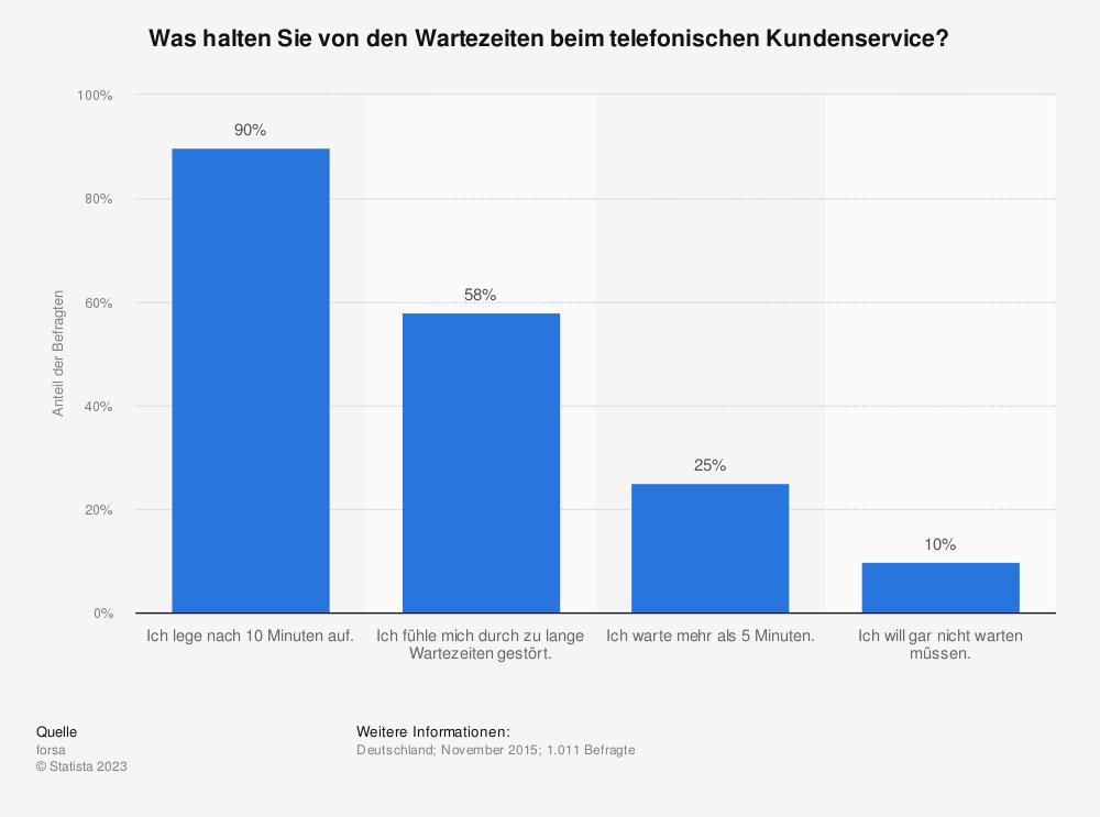 Statistik: Was halten Sie von den Wartezeiten beim telefonischen Kundenservice? | Statista