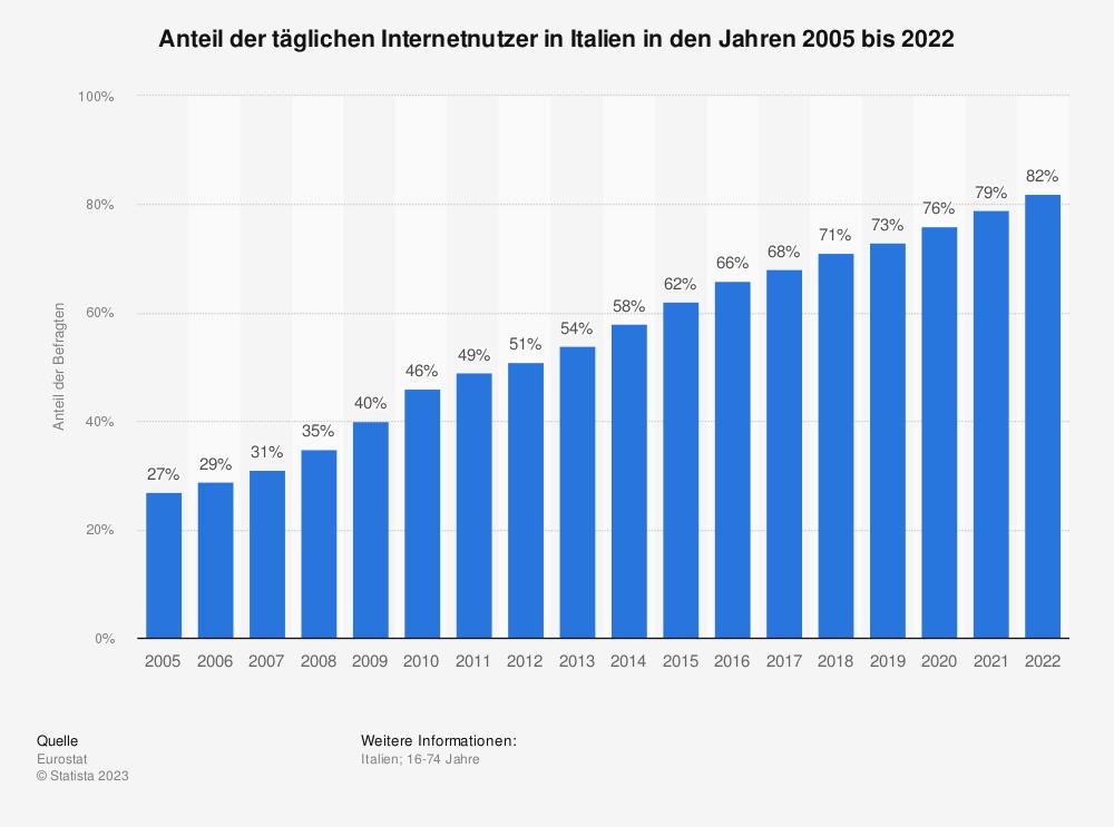 Statistik: Anteil der täglichen Internetnutzer in Italien in den Jahren 2005 bis 2020 | Statista