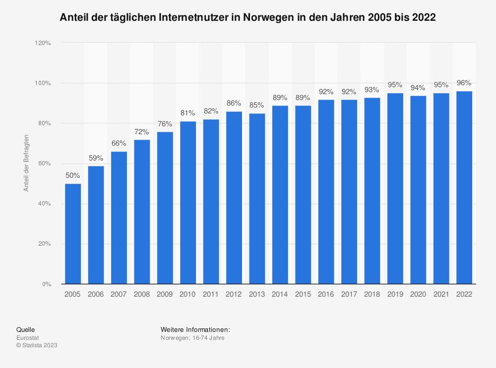 Statistik: Anteil der täglichen Internetnutzer in Norwegen in den Jahren 2005 bis 2020 | Statista