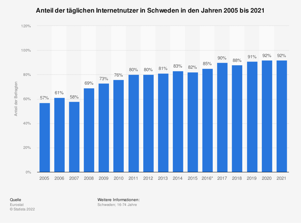 Statistik: Anteil der täglichen Internetnutzer in Schweden in den Jahren 2005 bis 2018 | Statista