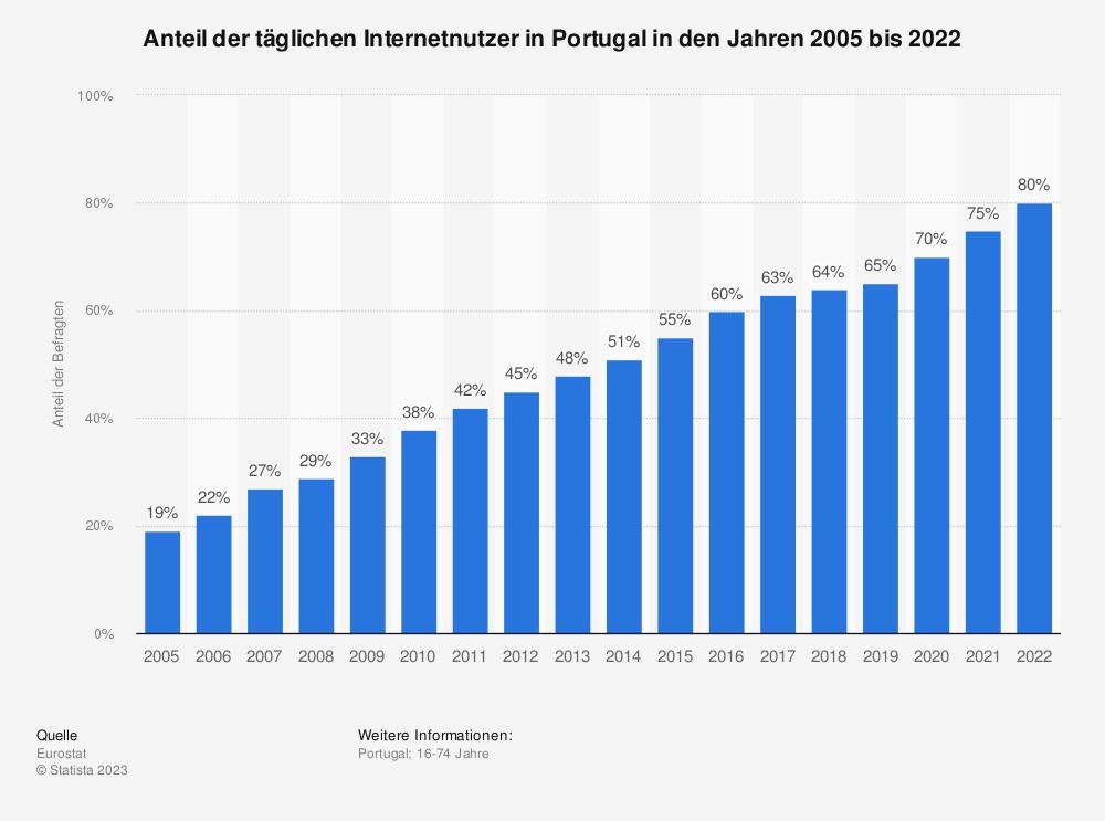 Statistik: Anteil der täglichen Internetnutzer in Portugal in den Jahren 2005 bis 2019 | Statista