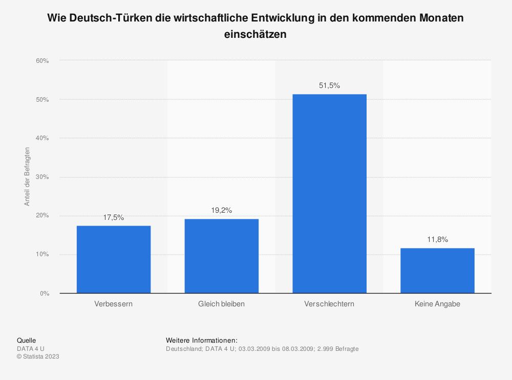 Statistik: Wie Deutsch-Türken die wirtschaftliche Entwicklung in den kommenden Monaten einschätzen | Statista