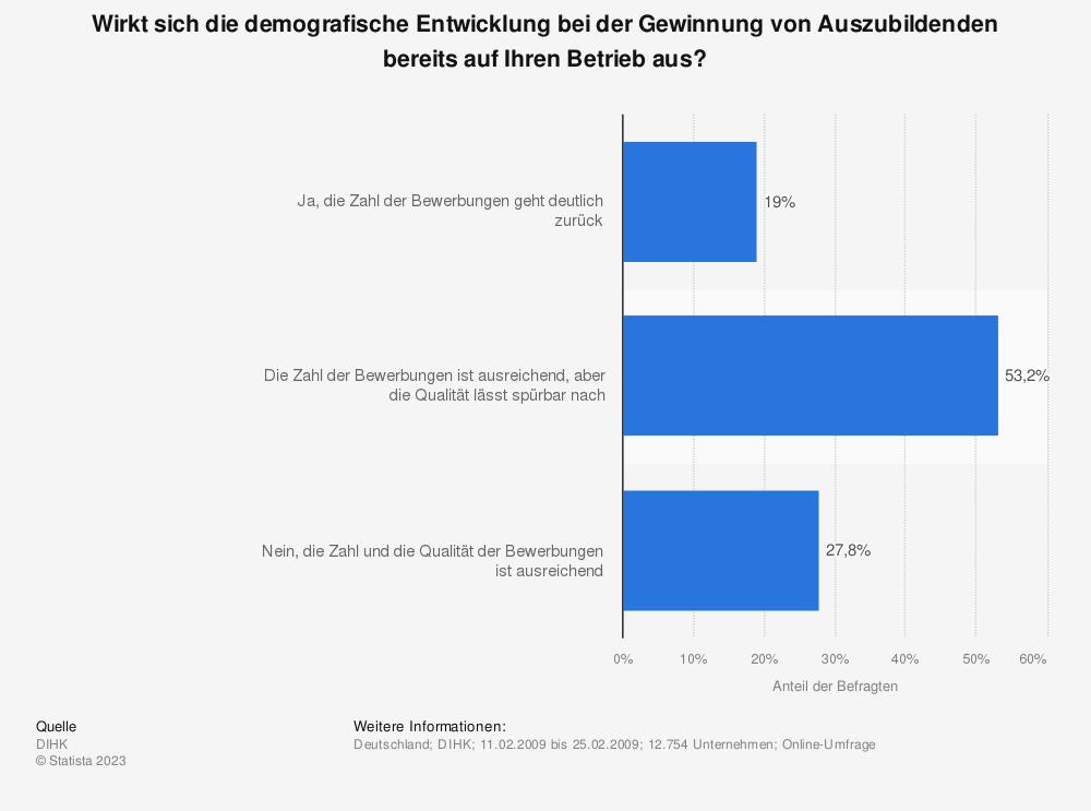 Statistik: Wirkt sich die demografische Entwicklung bei der Gewinnung von Auszubildenden bereits auf Ihren Betrieb aus? | Statista