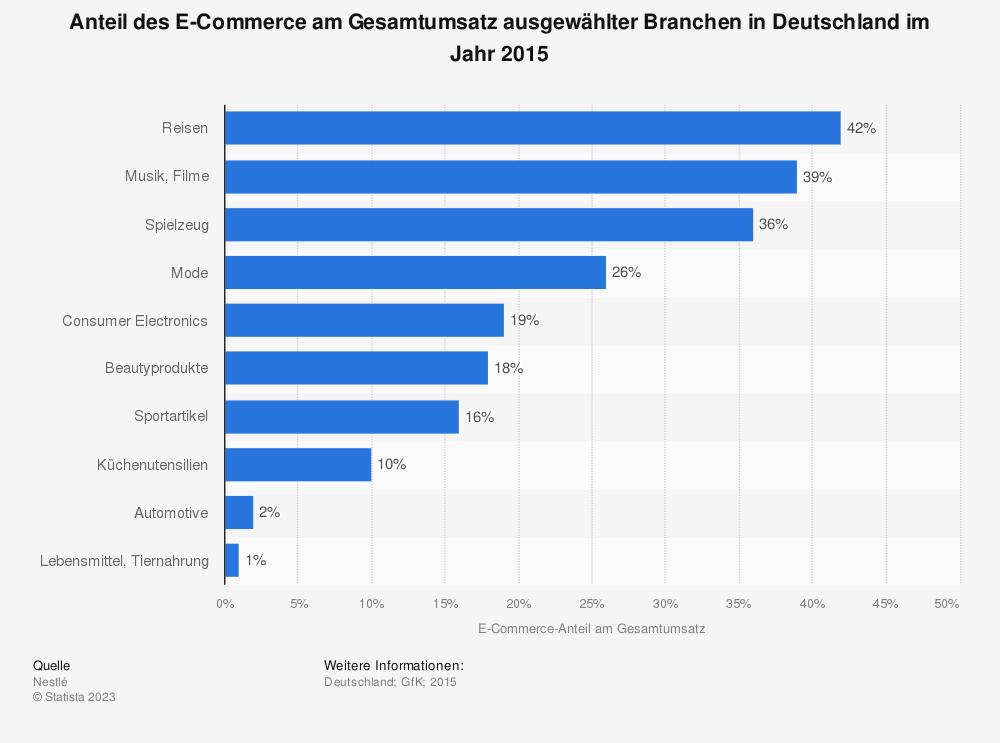 Statistik: Anteil des E-Commerce am Gesamtumsatz ausgewählter Branchen in Deutschland im Jahr 2015 | Statista
