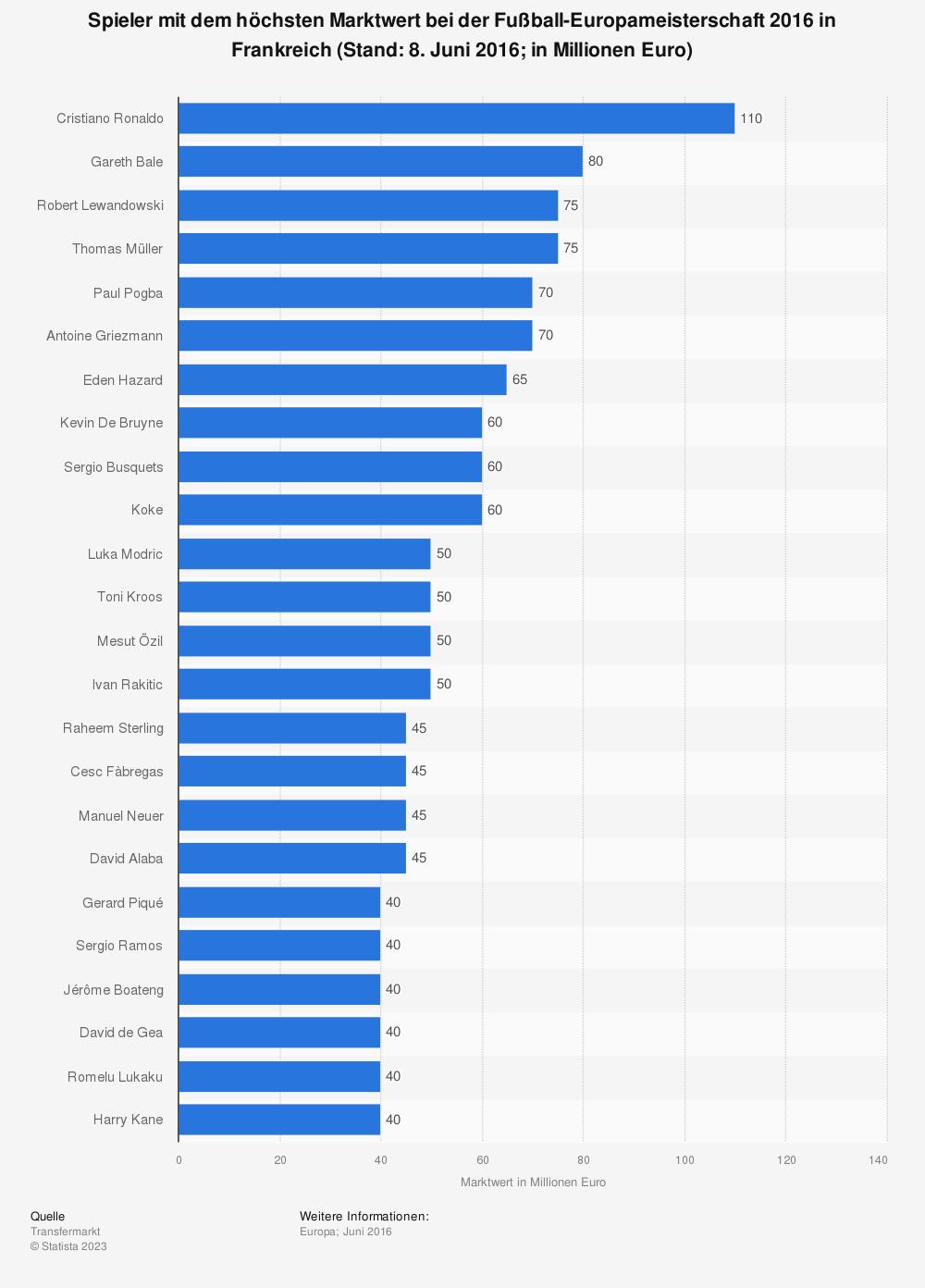 Statistik: Spieler mit dem höchsten Marktwert bei der Fußball-Europameisterschaft 2016 in Frankreich (Stand: 8. Juni 2016; in Millionen Euro) | Statista