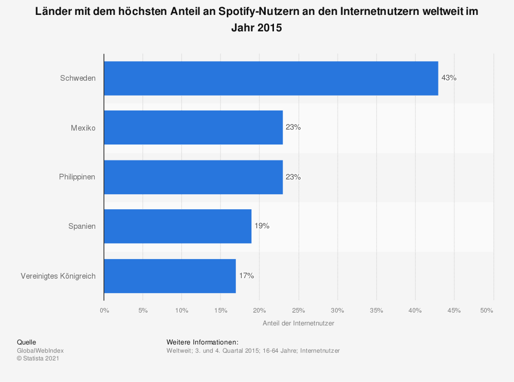 Statistik: Länder mit dem höchsten Anteil an Spotify-Nutzern an den Internetnutzern weltweit im Jahr 2015 | Statista