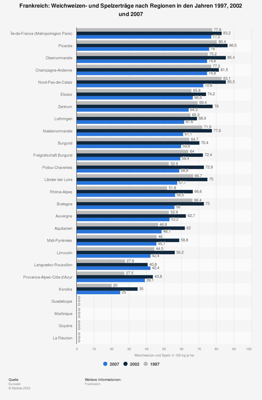 Statistik: Frankreich: Weichweizen- und Spelzerträge nach Regionen in den Jahren 1997, 2002 und 2007 | Statista