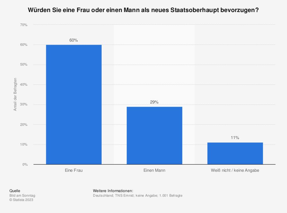 Statistik: Würden Sie eine Frau oder einen Mann als neues Staatsoberhaupt bevorzugen? | Statista