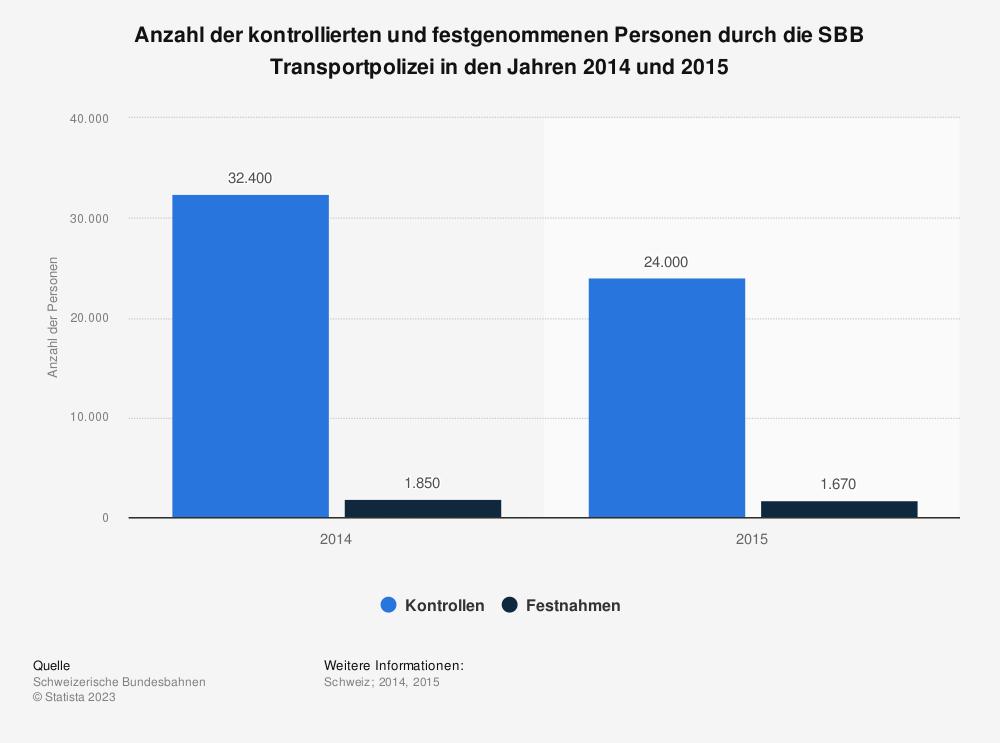 Statistik: Anzahl der kontrollierten und festgenommenen Personen durch die SBB Transportpolizei in den Jahren 2014 und 2015 | Statista