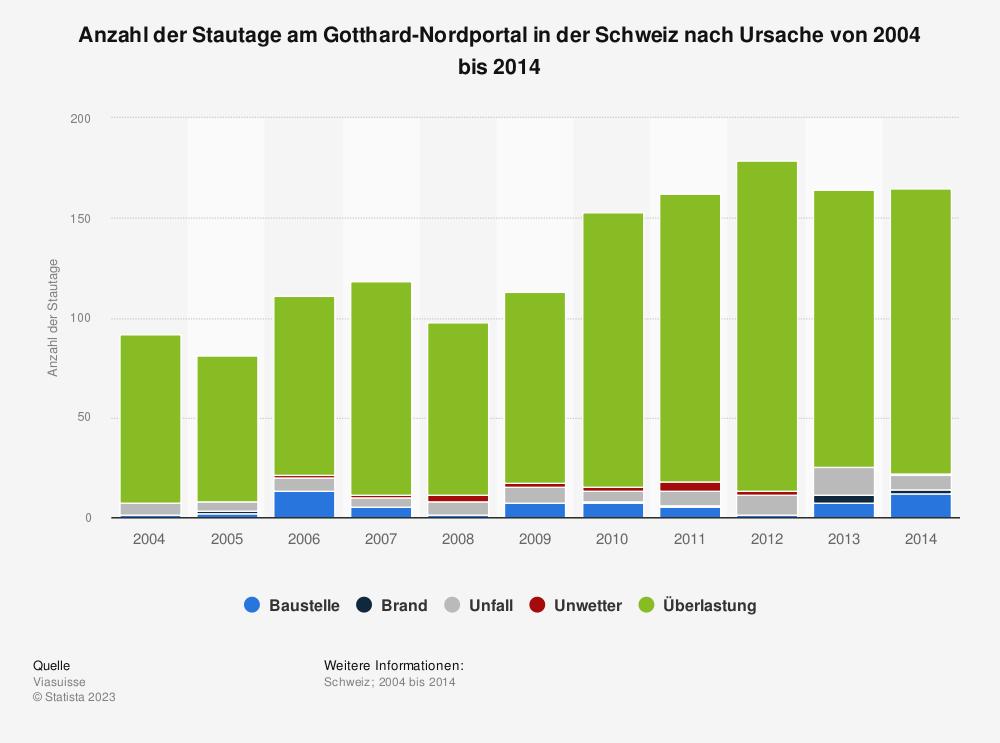 Statistik: Anzahl der Stautage am Gotthard-Nordportal in der Schweiz nach Ursache von 2004 bis 2014 | Statista