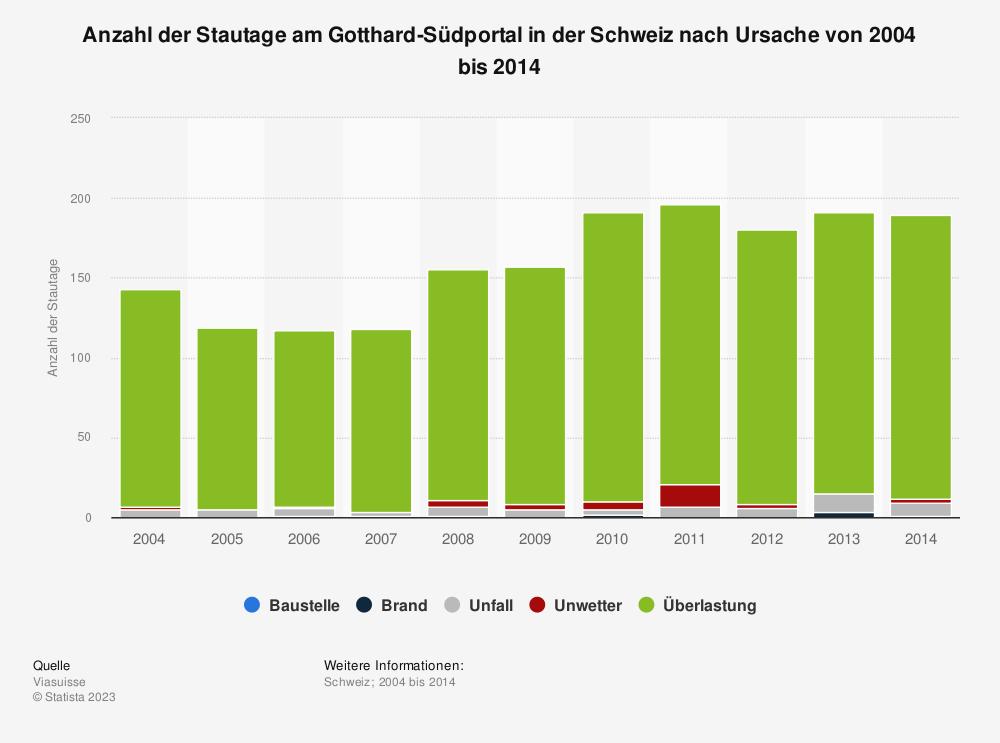 Statistik: Anzahl der Stautage am Gotthard-Südportal in der Schweiz nach Ursache von 2004 bis 2014 | Statista