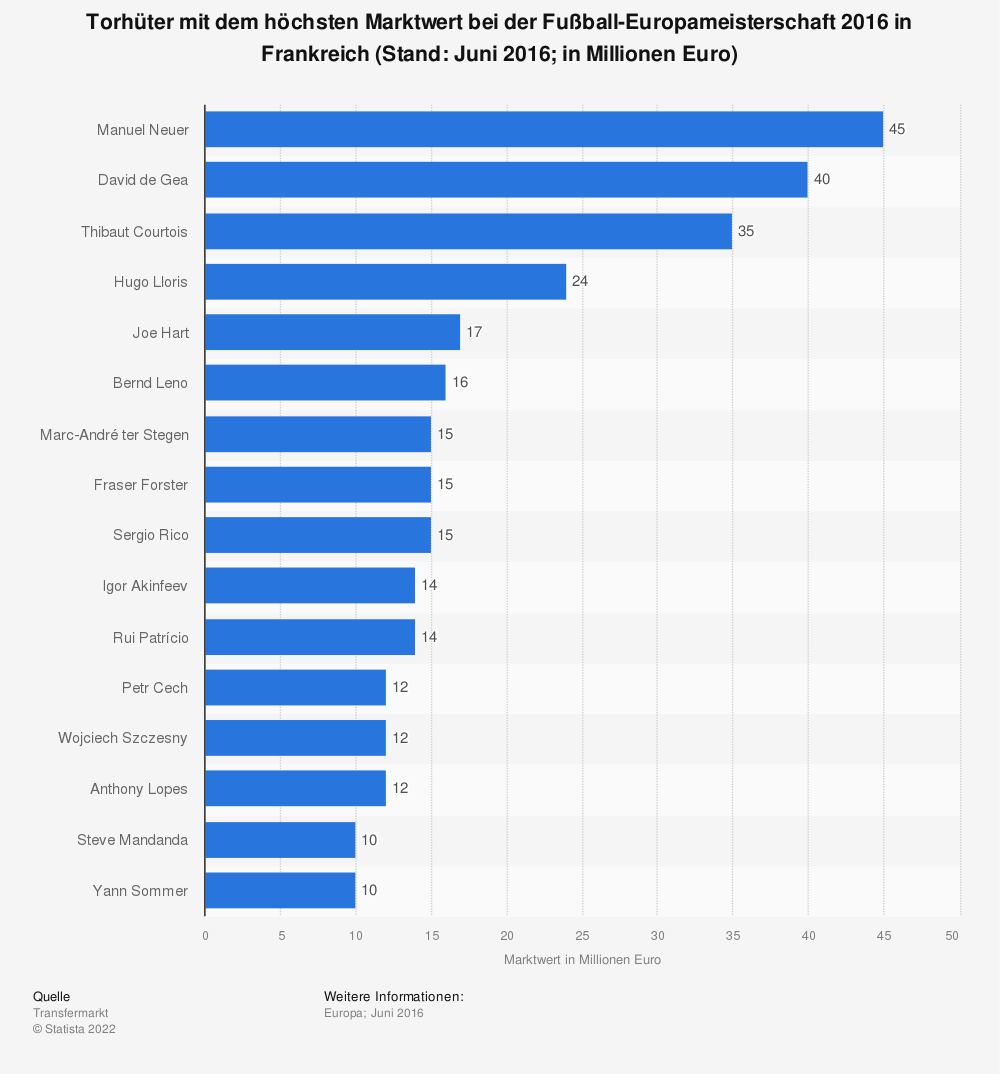 Statistik: Torhüter mit dem höchsten Marktwert bei der Fußball-Europameisterschaft 2016 in Frankreich (Stand: Juni 2016&#x3B; in Millionen Euro) | Statista