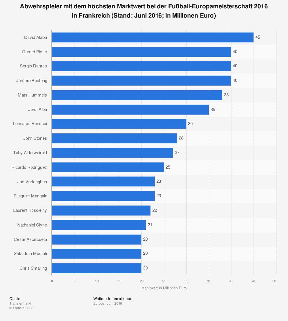 Statistik: Abwehrspieler mit dem höchsten Marktwert bei der Fußball-Europameisterschaft 2016 in Frankreich (Stand: Juni 2016; in Millionen Euro) | Statista
