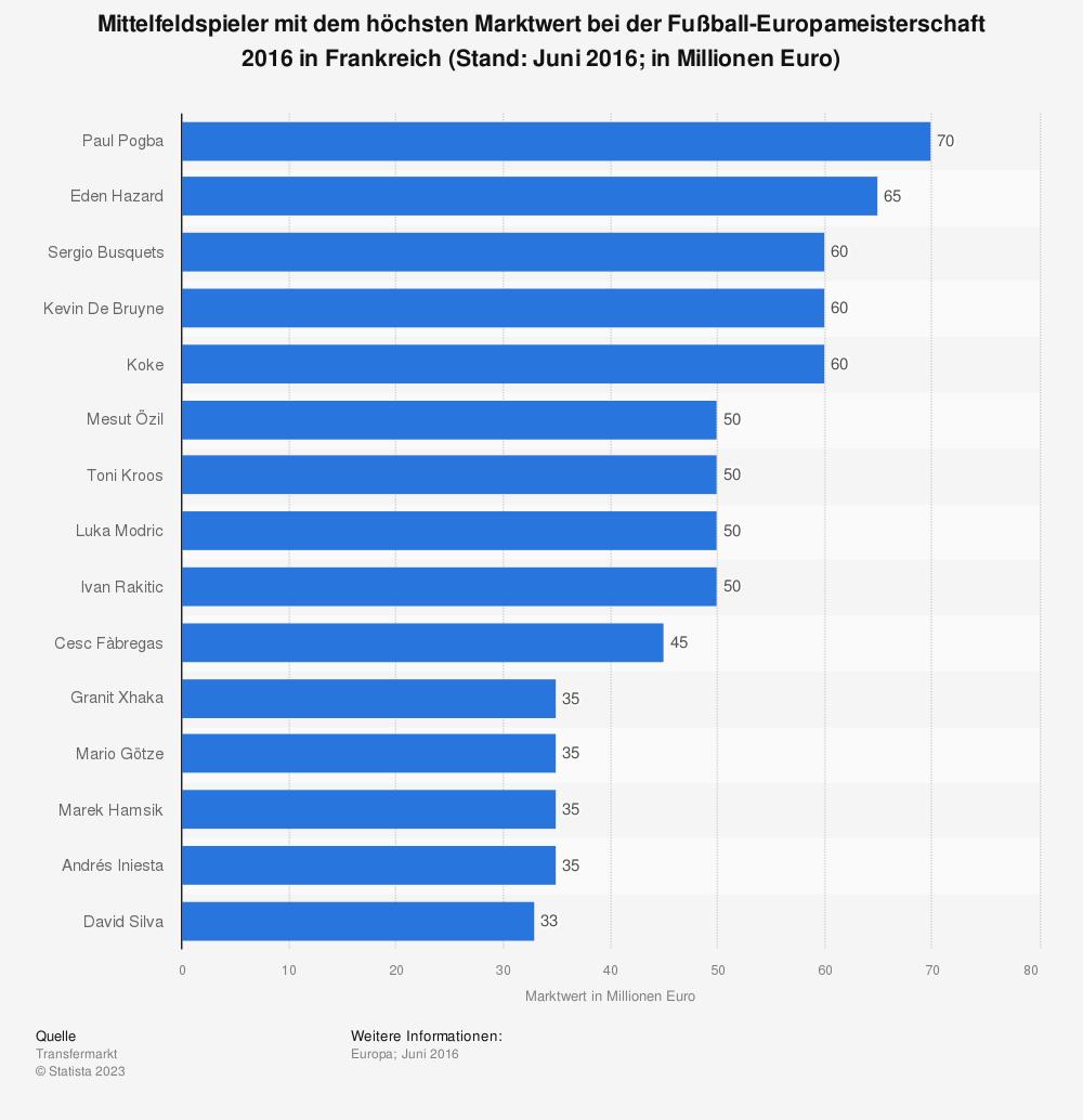 Statistik: Mittelfeldspieler mit dem höchsten Marktwert bei der Fußball-Europameisterschaft 2016 in Frankreich (Stand: Juni 2016; in Millionen Euro) | Statista