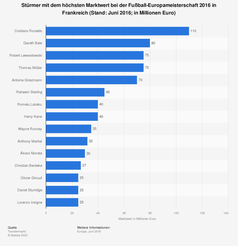 Statistik: Stürmer mit dem höchsten Marktwert bei der Fußball-Europameisterschaft 2016 in Frankreich (Stand: Juni 2016; in Millionen Euro) | Statista