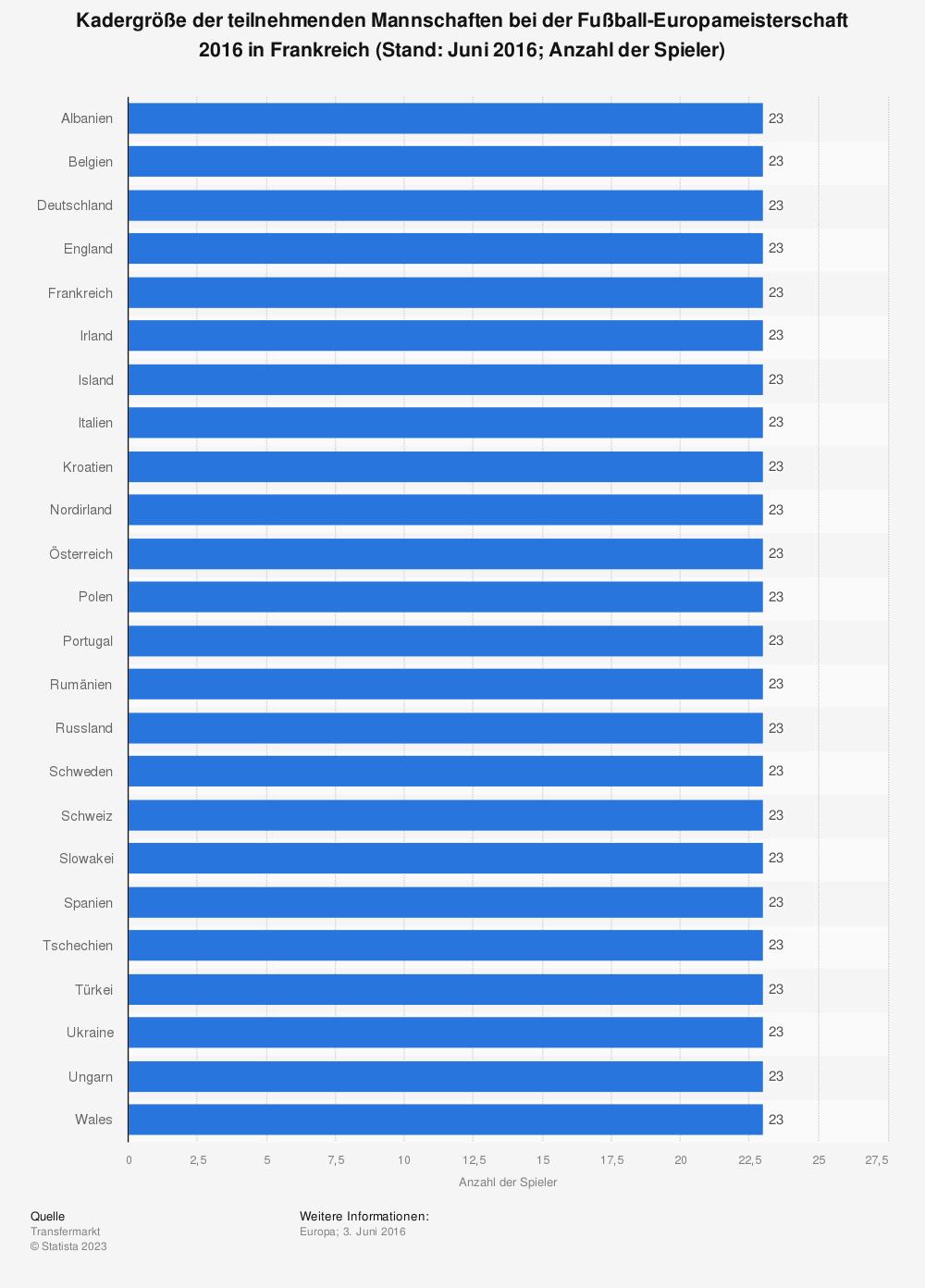 Statistik: Kadergröße der teilnehmenden Mannschaften bei der Fußball-Europameisterschaft 2016 in Frankreich (Stand: Juni 2016&#x3B; Anzahl der Spieler) | Statista
