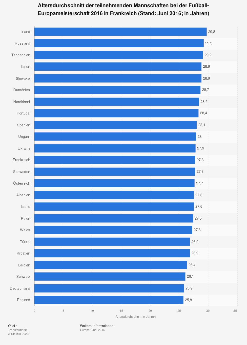 Statistik: Altersdurchschnitt der teilnehmenden Mannschaften bei der Fußball-Europameisterschaft 2016 in Frankreich (Stand: Juni 2016; in Jahren) | Statista