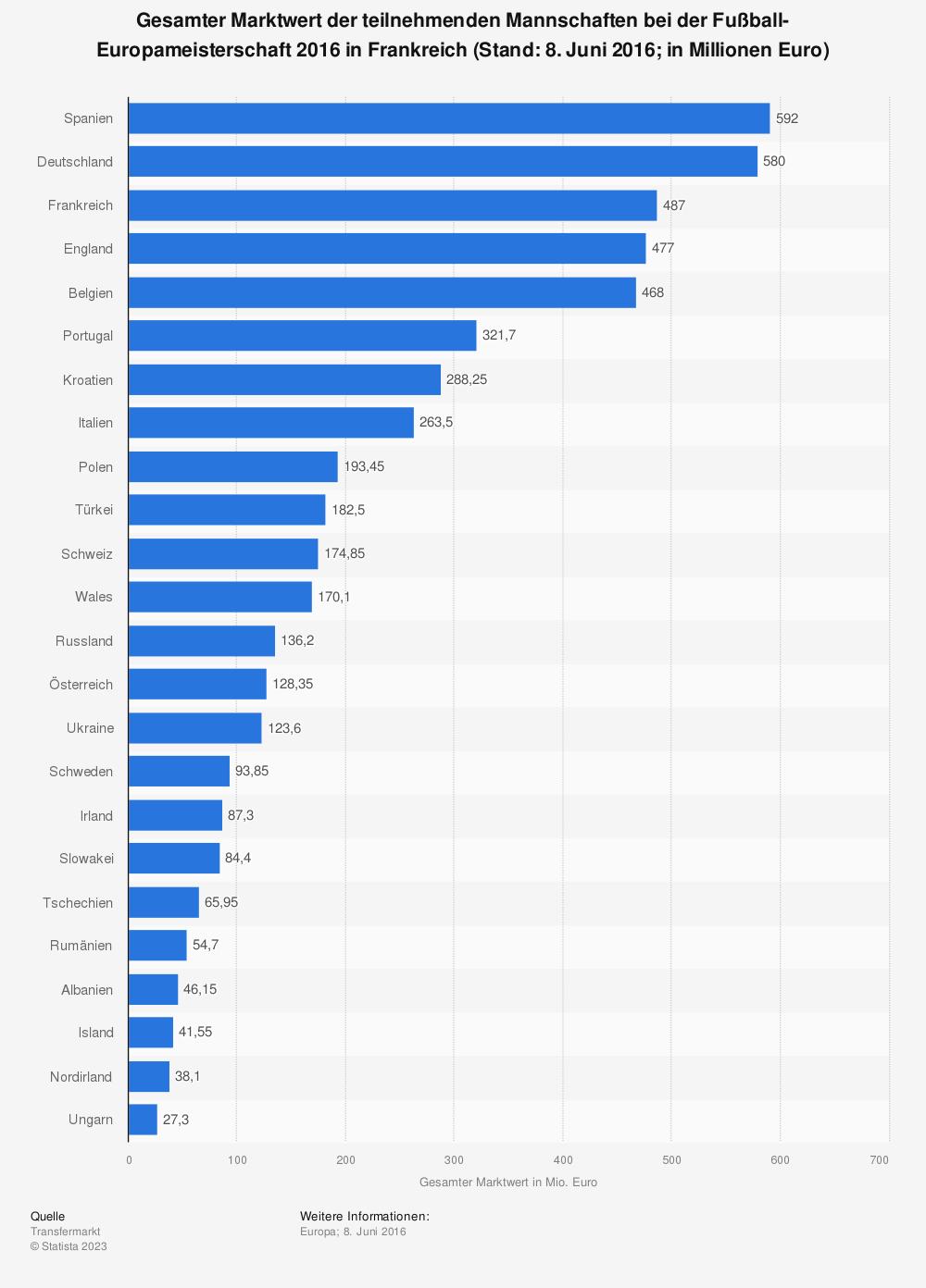 Statistik: Gesamter Marktwert der teilnehmenden Mannschaften bei der Fußball-Europameisterschaft 2016 in Frankreich (Stand: 8. Juni 2016; in Millionen Euro) | Statista