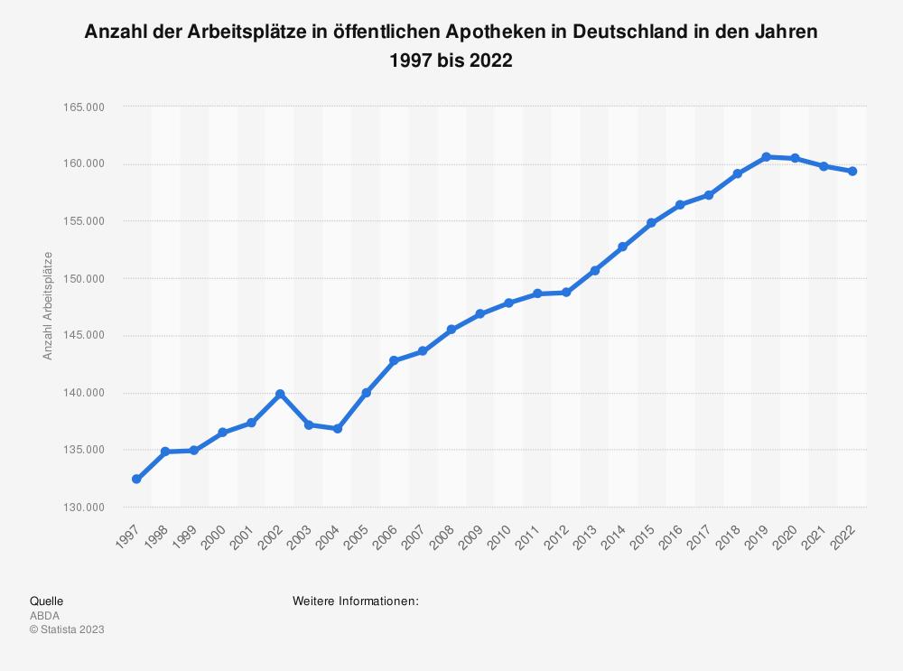 Statistik: Anzahl der Arbeitsplätze in öffentlichen Apotheken in Deutschland in den Jahren 1997 bis 2018 | Statista