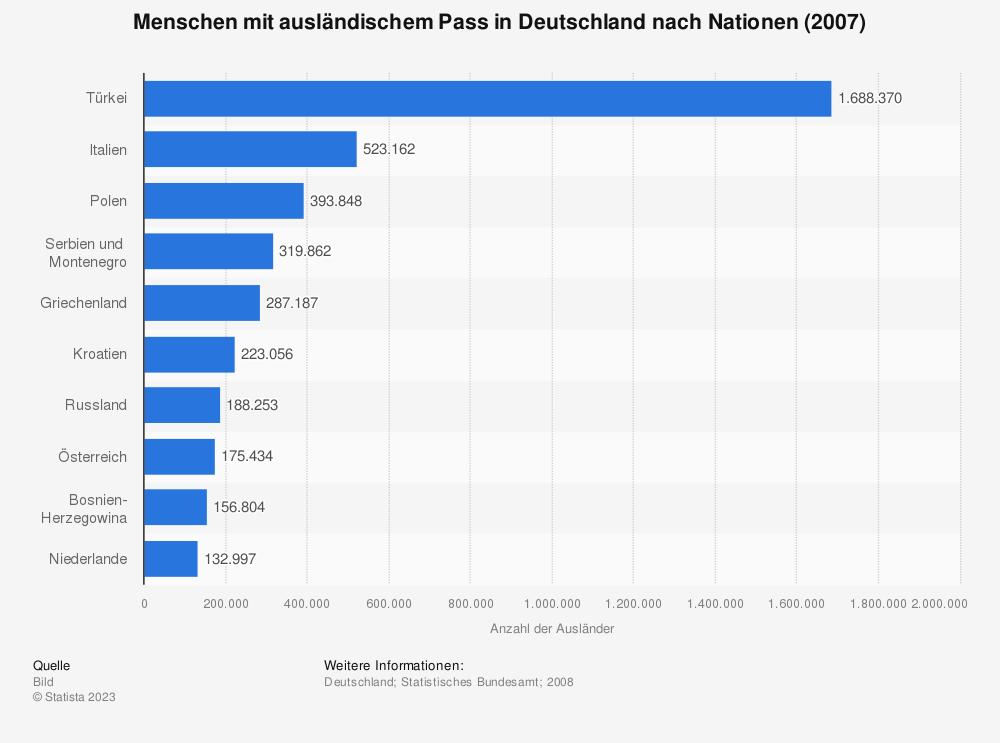 Statistik: Menschen mit ausländischem Pass in Deutschland nach Nationen (2007) | Statista