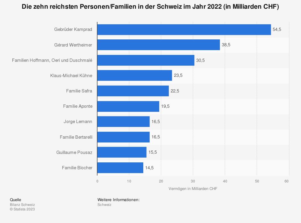Statistik: Die zehn reichsten Personen/Familien in der Schweiz im Jahr 2019 (in Milliarden CHF) | Statista