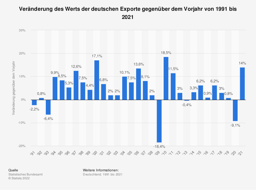 Statistik: Veränderung des Werts der deutschen Exporte gegenüber dem Vorjahr von 1992 bis 2017 | Statista