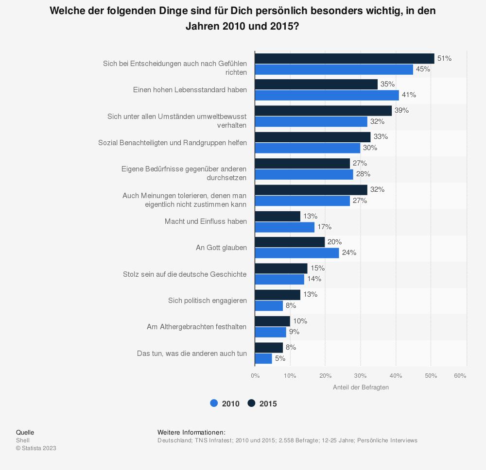 Statistik: Welche der folgenden Dinge sind für Dich persönlich besonders wichtig, in den Jahren 2010 und 2015? | Statista
