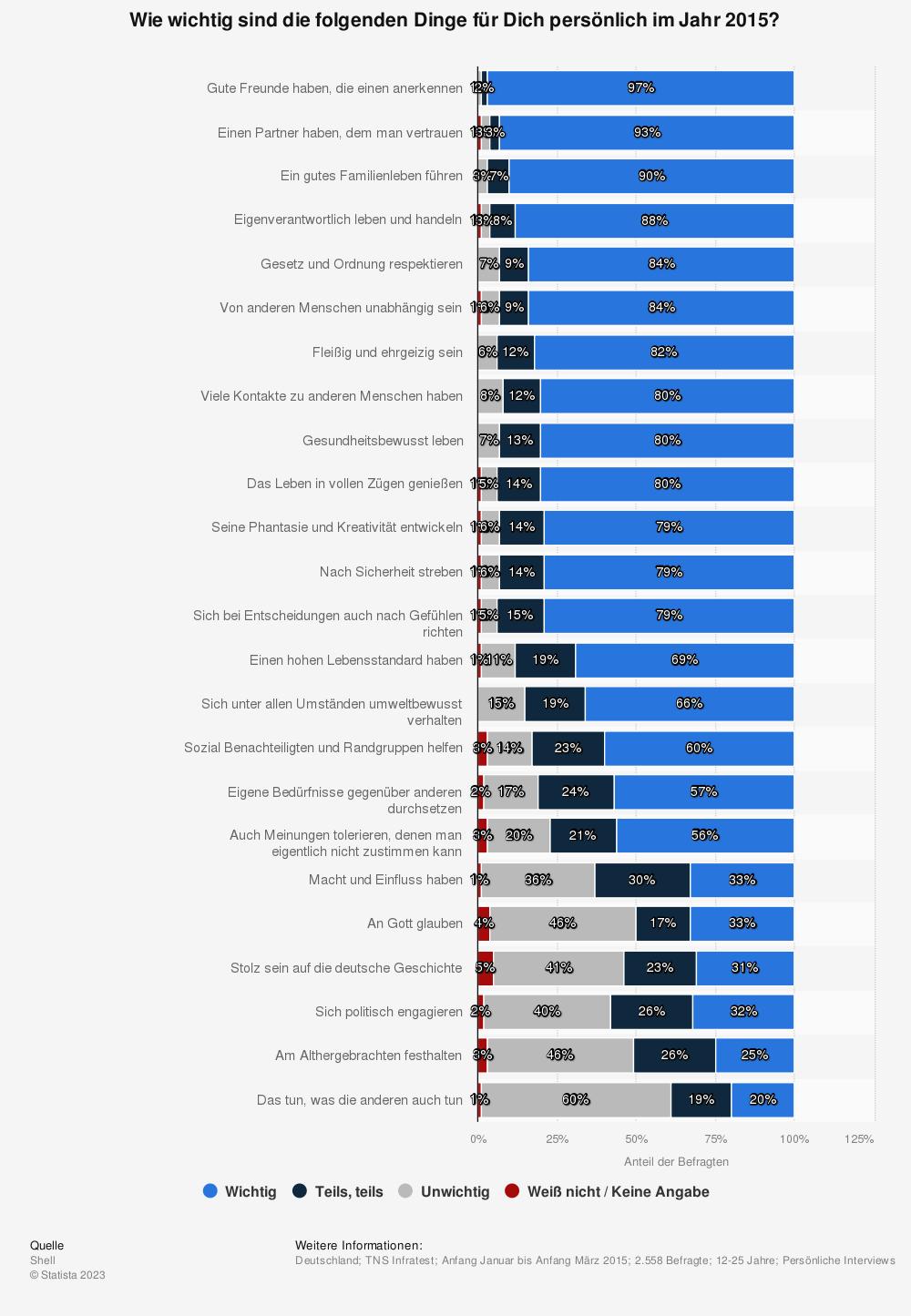 Statistik: Wie wichtig sind die folgenden Dinge für Dich persönlich im Jahr 2015? | Statista