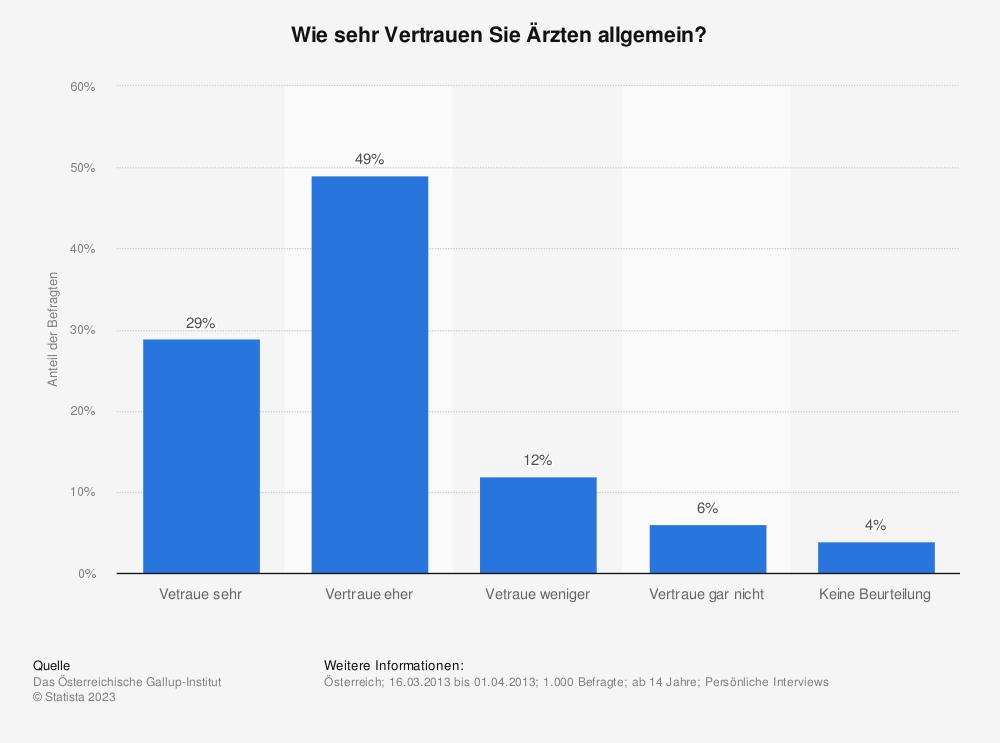 Statistik: Wie sehr Vertrauen Sie Ärzten allgemein? | Statista