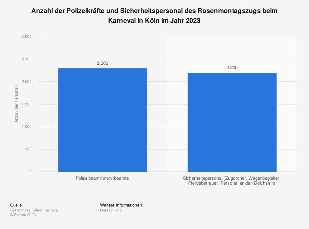 Statistik: Anzahl der Polizeikräfte und Sicherheitspersonal des Rosenmontagszugs beim Karneval in Köln im Jahr 2019 | Statista