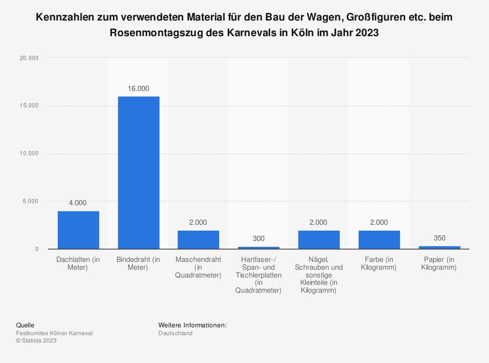 Statistik: Kennzahlen zum verwendeten Material beim Rosenmontagszug des Karnevals in Köln im Jahr 2019 | Statista