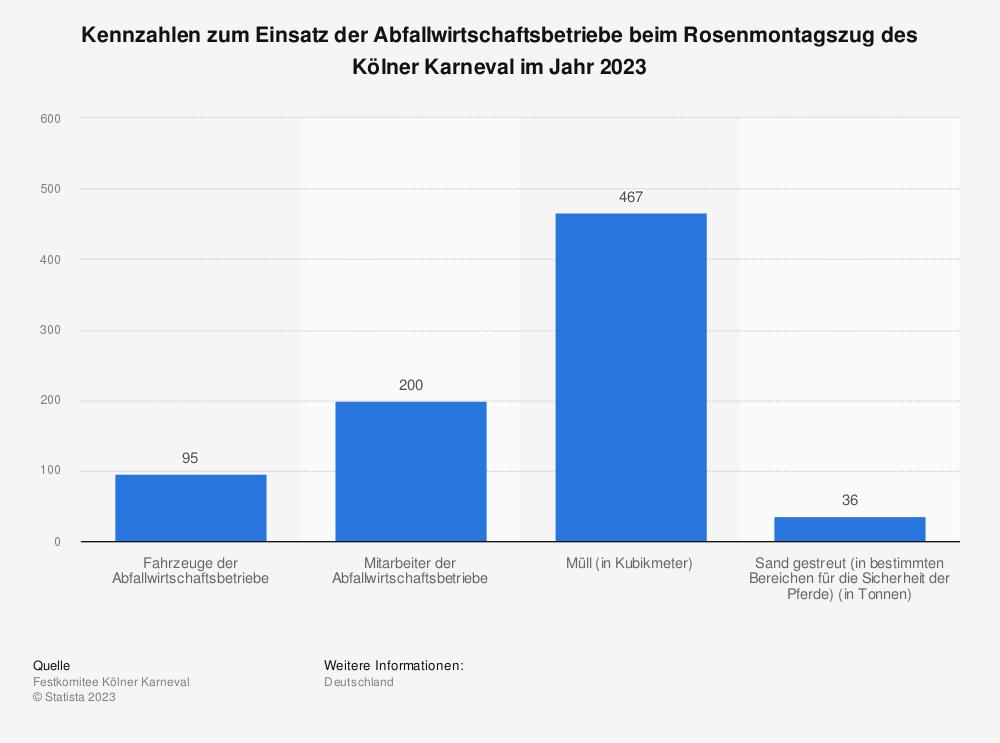 Statistik: Kennzahlen zum Einsatz der Abfallwirtschaftsbetriebe beim Rosenmontagszug des Kölner Karneval im Jahr 2019 | Statista