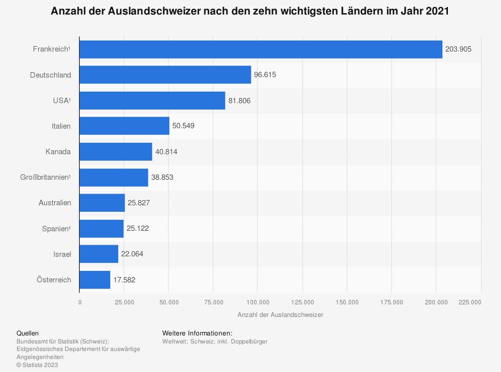 Statistik: Anzahl der Auslandschweizer nach den zehn wichtigsten Ländern im Jahr 2019 | Statista
