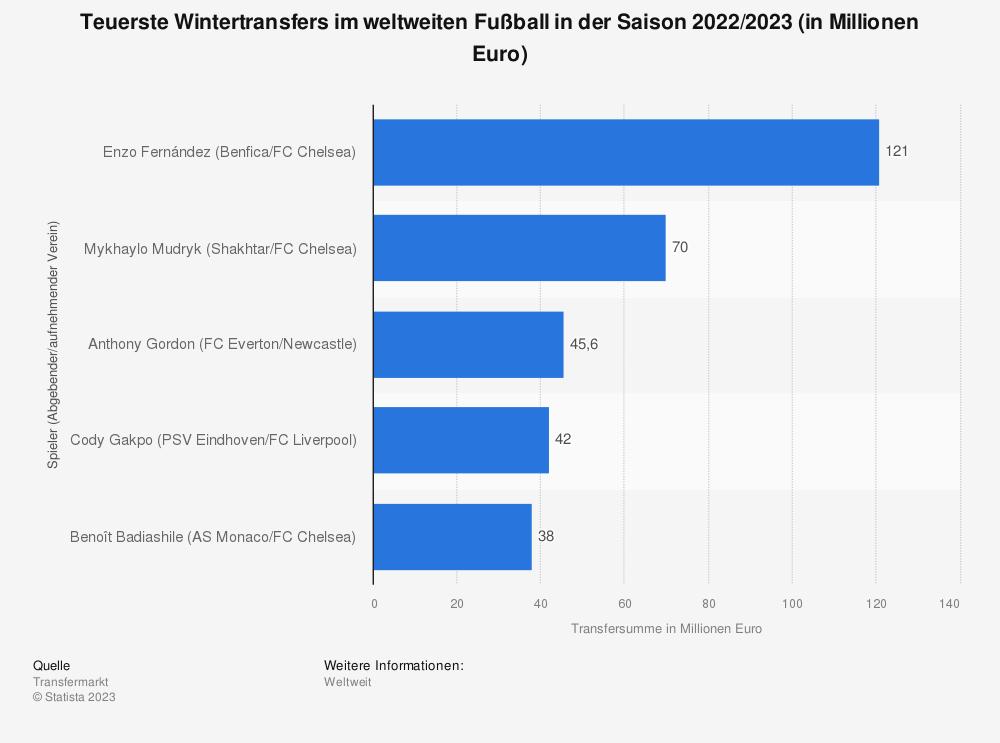 Statistik: Teuerste Wintertransfers im weltweiten Fußball in der Saison 2020/2021 (in Millionen Euro) | Statista