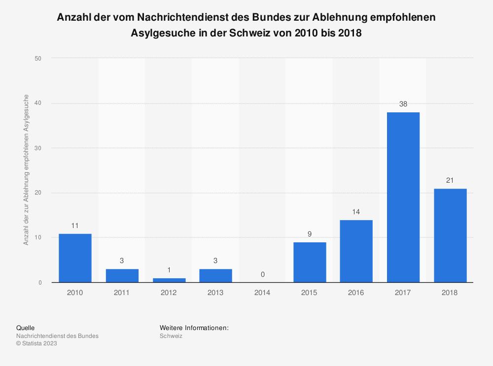Statistik: Anzahl der vom Nachrichtendienst des Bundes zur Ablehnung empfohlenen Asylgesuche in der Schweiz von 2010 bis 2018 | Statista