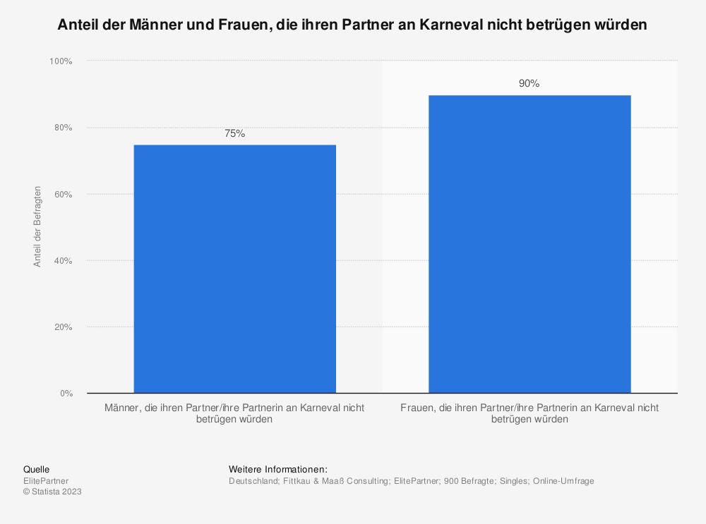 Statistik: Anteil der Männer und Frauen, die ihren Partner an Karneval nicht betrügen würden | Statista