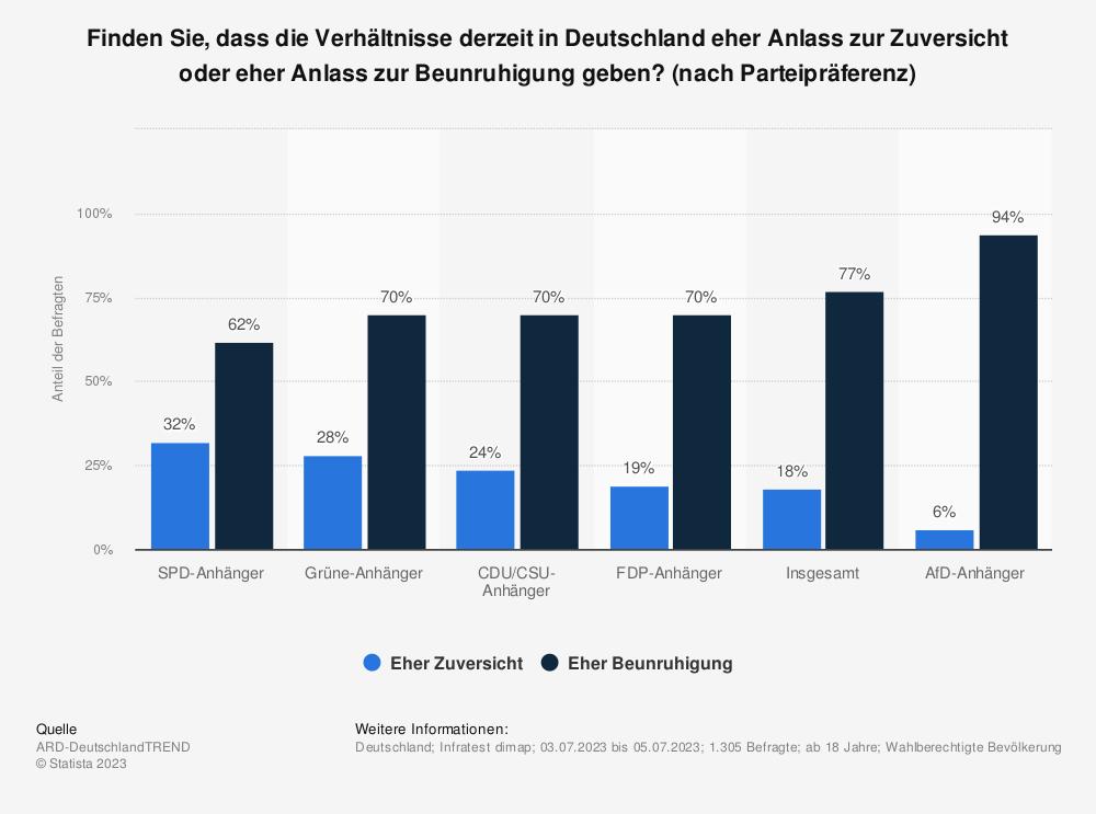 Statistik: Finden Sie, dass die Verhältnisse derzeit in Deutschland eher Anlass zur Zuversicht oder eher Anlass zur Beunruhigung geben? [nach Parteipräferenz] | Statista